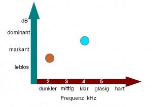 Pickups diagramm